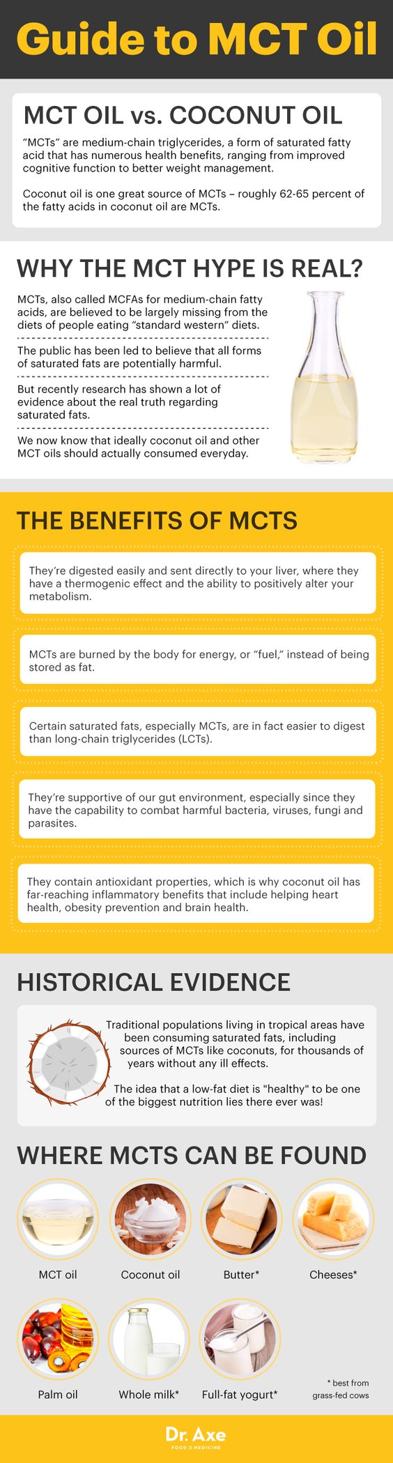 Guide to MCT Oil