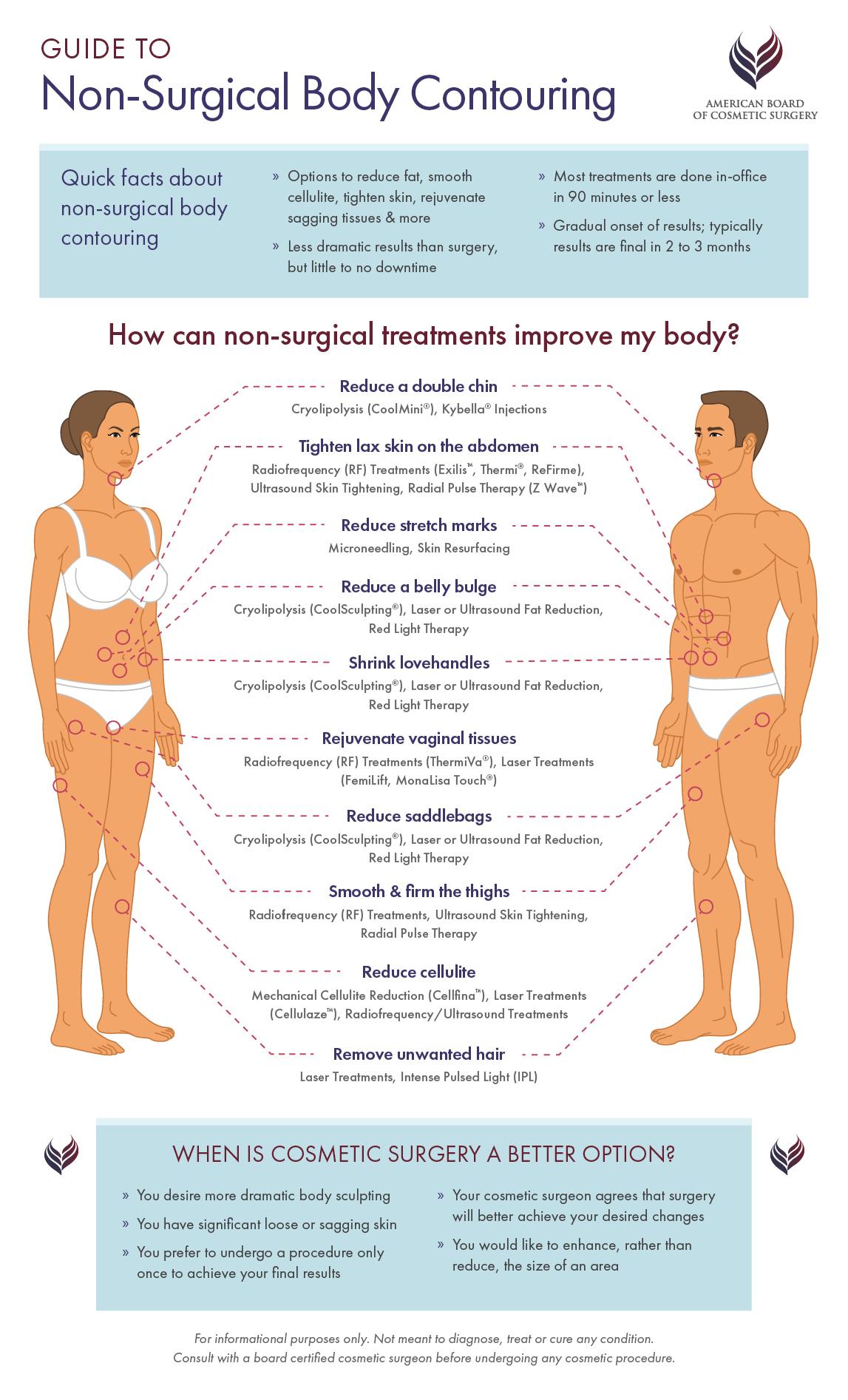 Guide to Non-Surgical Body Contouring