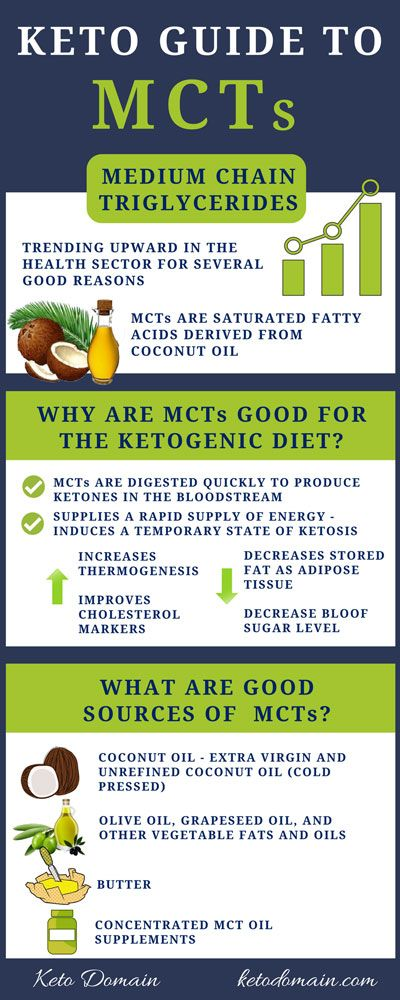 Keto Guide to MCTs
