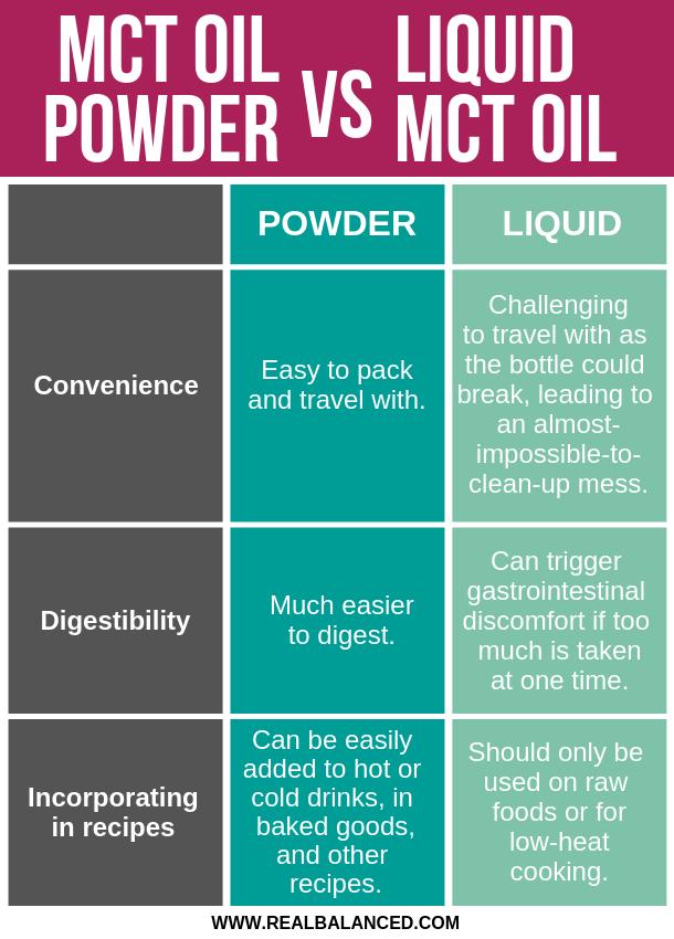MCT Powder VS Liquid MCT Oil