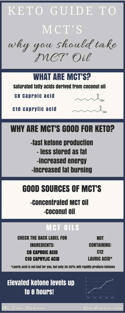 Why you should take MCT Oil