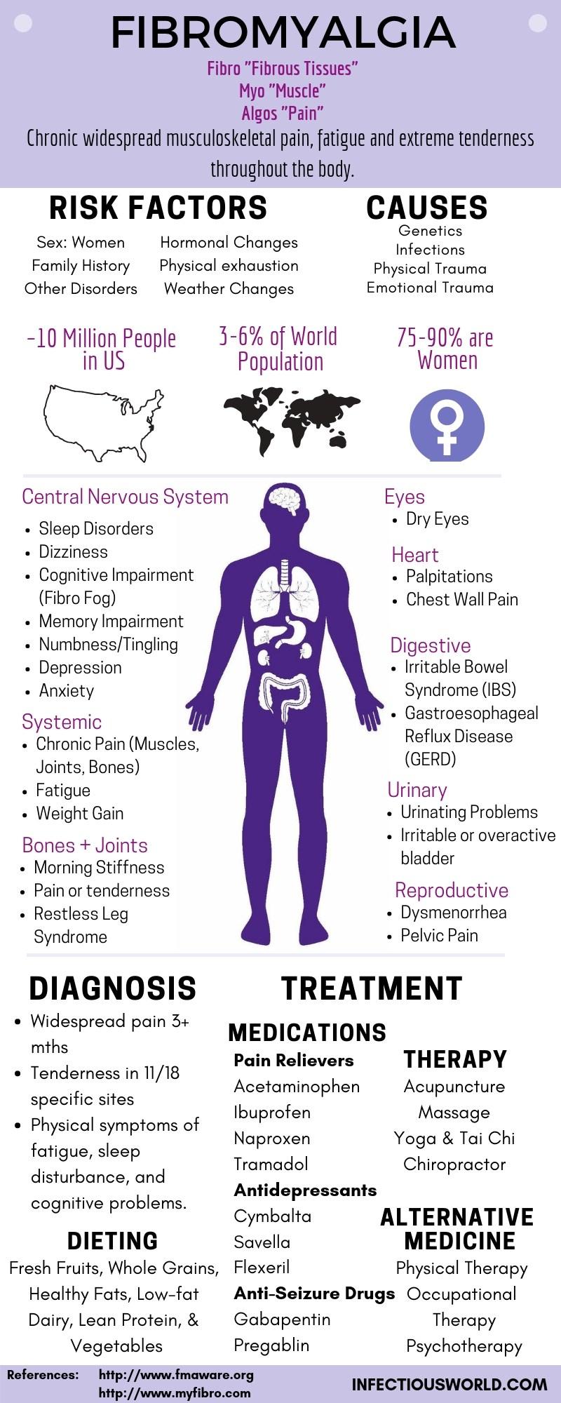 All about Fibromyalgia