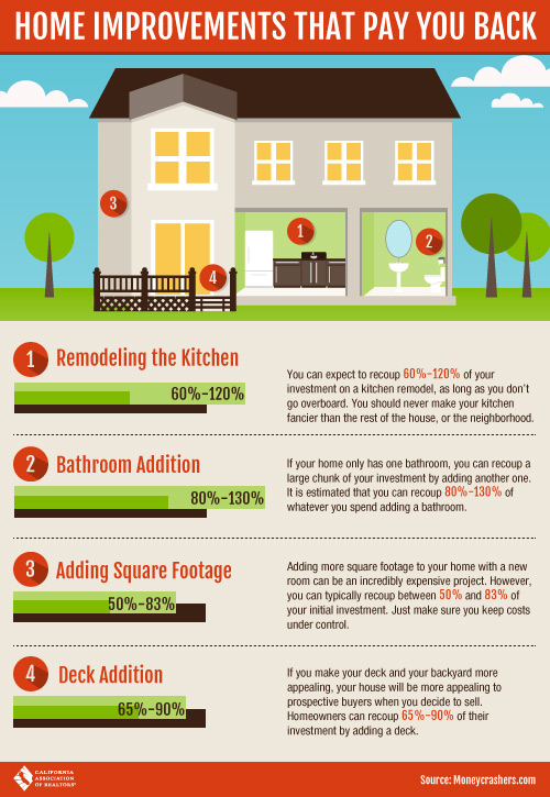 Home Improvements that pay you back
