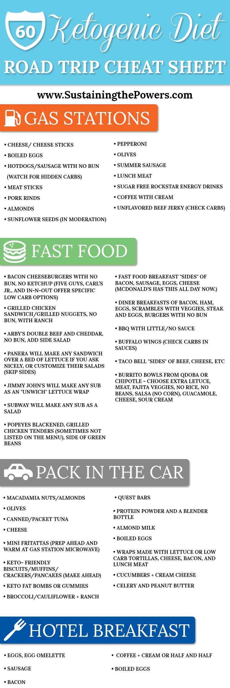 Ketogenic Diet Road Trip Cheat Sheet