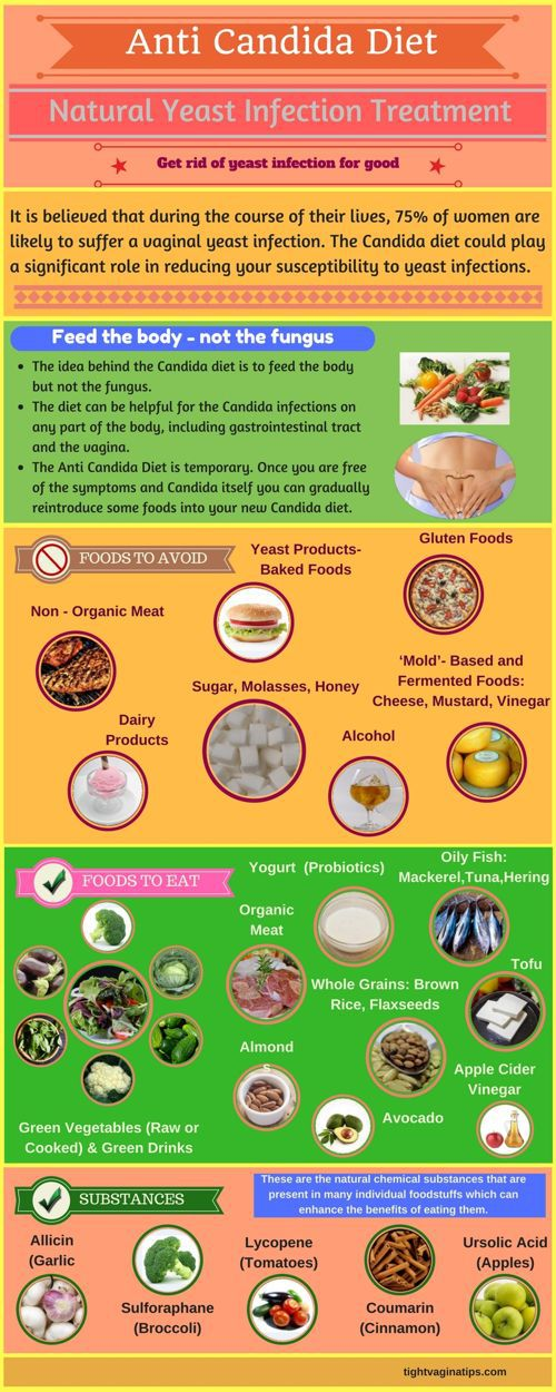 Natural Yeast Infection Treatment