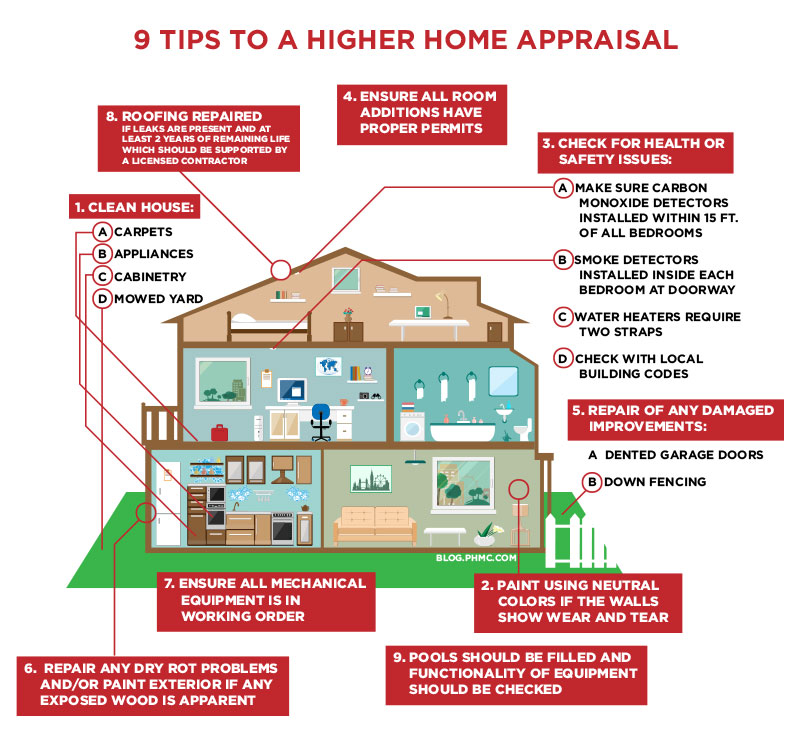 Tips to a higher home appraisal
