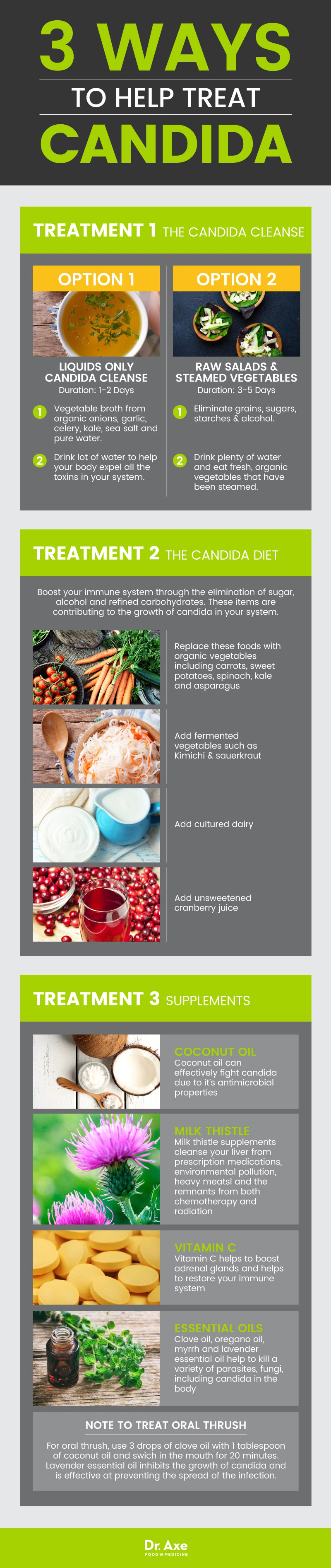 Ways to help treat Candida