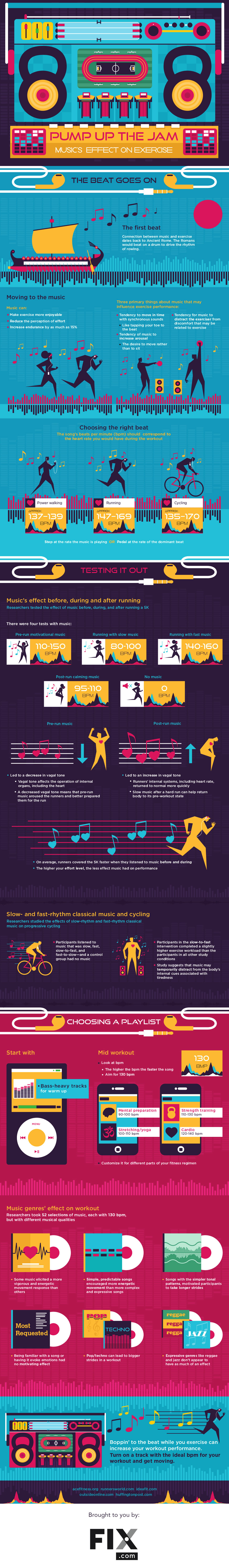 Music affect on Exercise