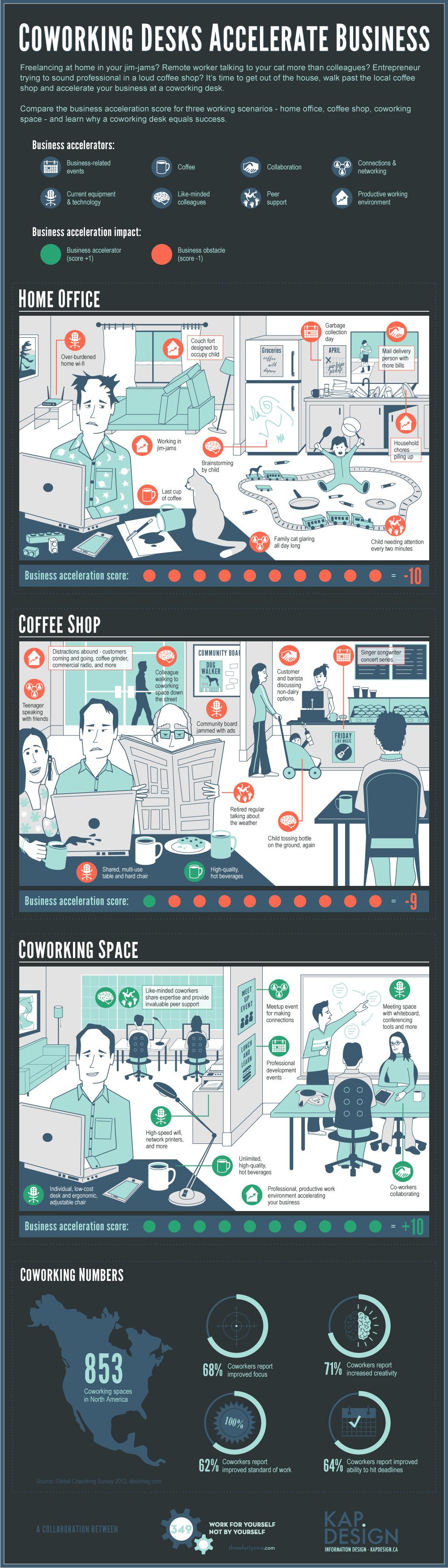 Coworking desks accelerate business