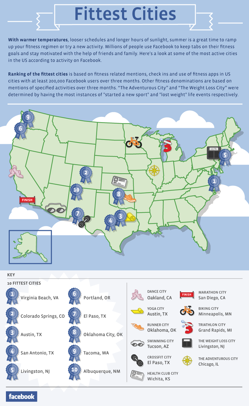 Fittest Cities in the USA