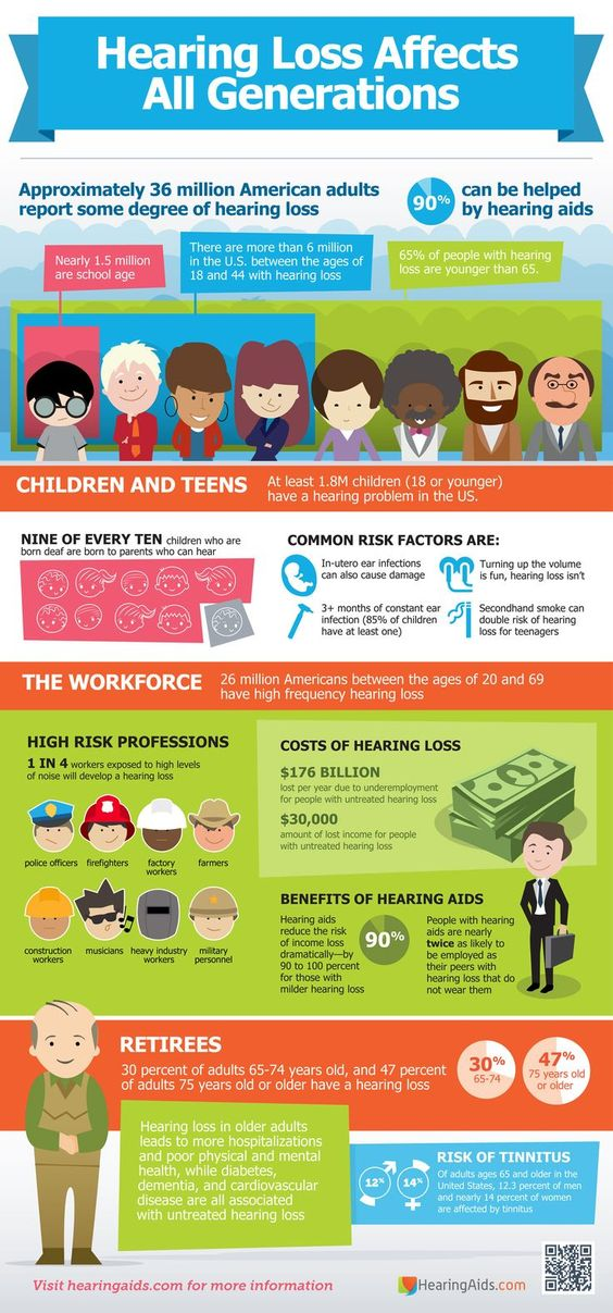 Hearing loss affects all generations