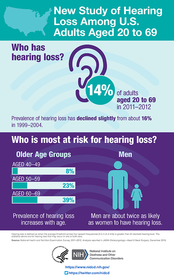 Study of hearing loss among US Adults aged 20 to 69