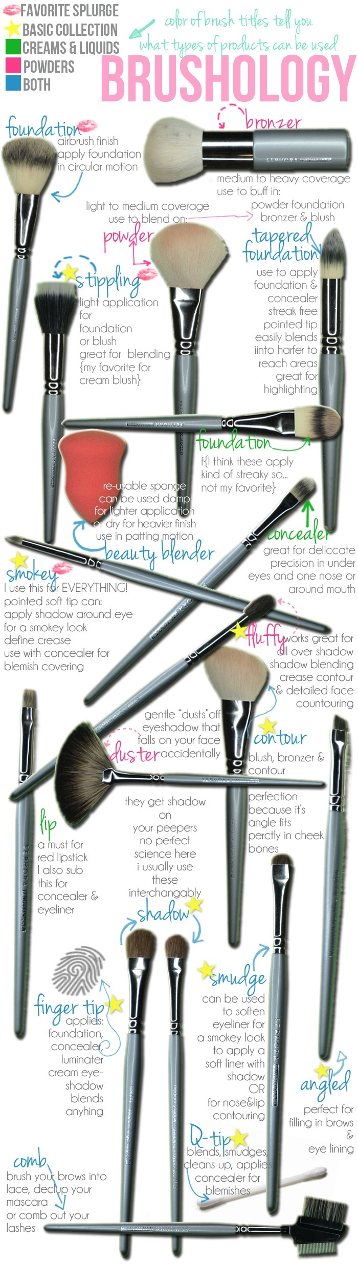 Different types of Makeup Brushes
