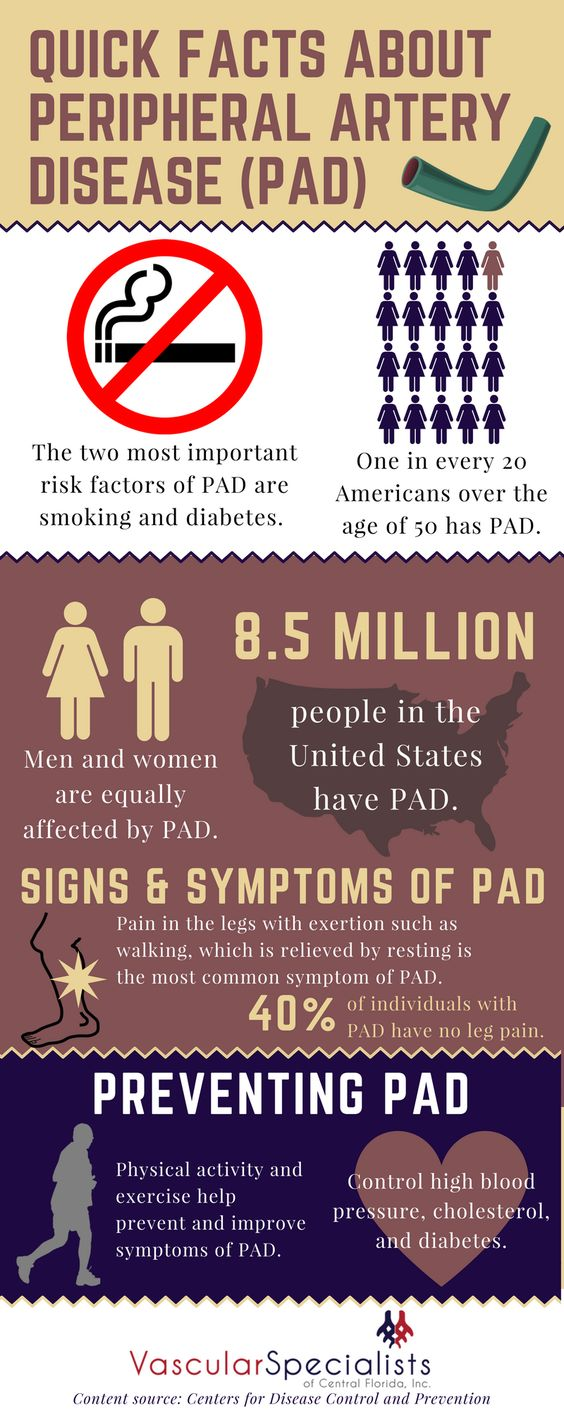 Facts about Peripheral Artery Disease