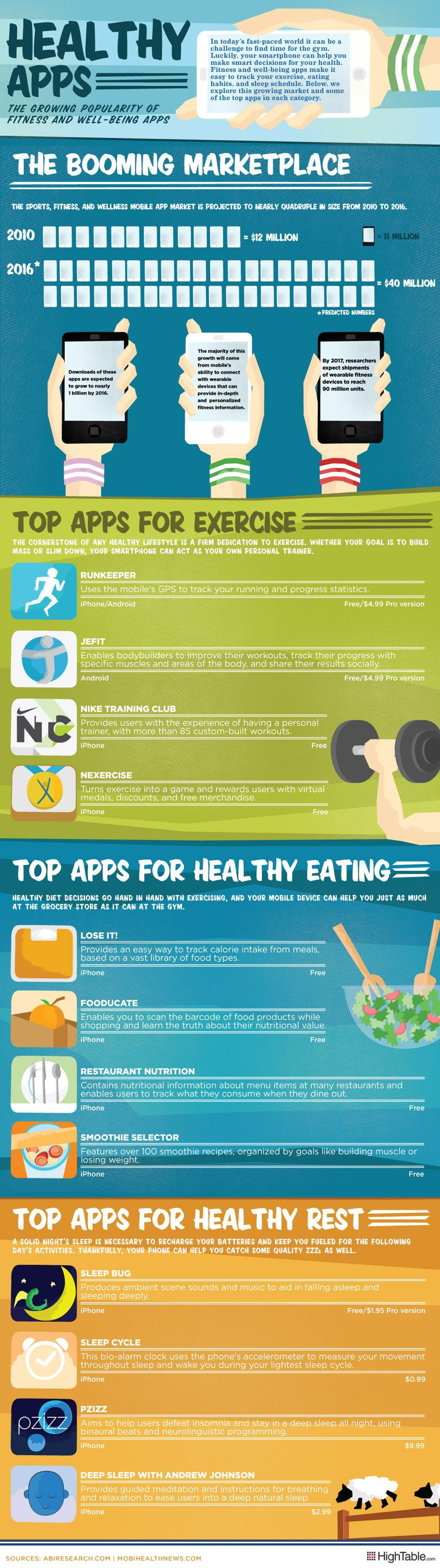 Fitness and well being Apps