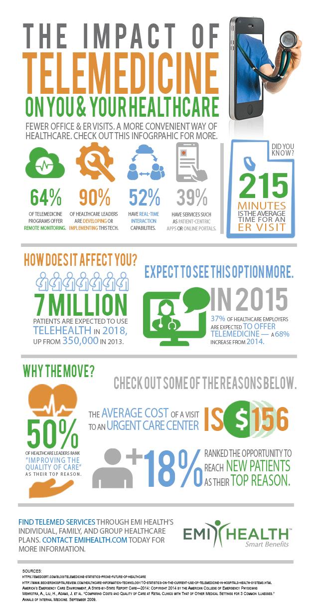 Impact of Telemedicines