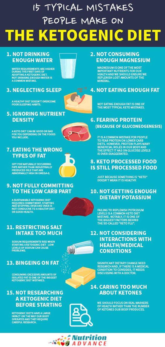 Mistakes people make on Ketogenic Diet