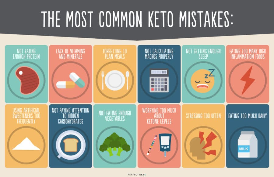 Most common Keto Mistakes