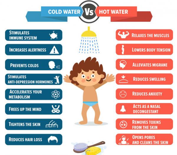 Shower Benefits