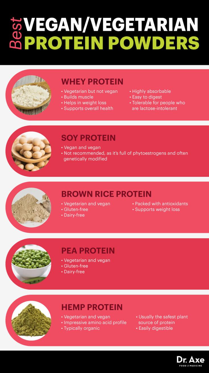 Vegan and Vegetarian Protein Powders