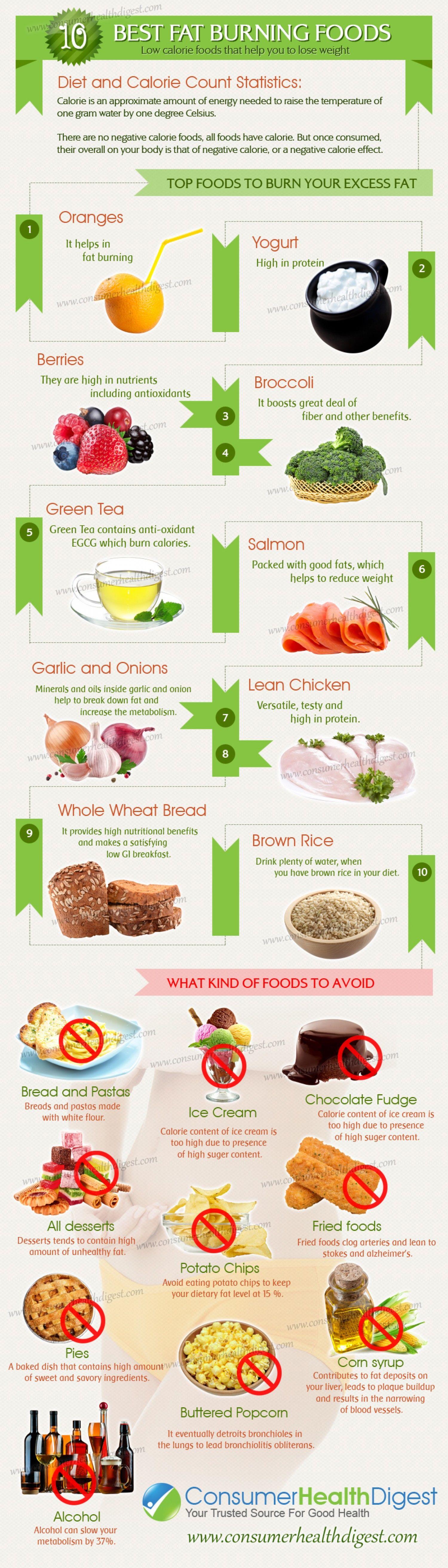 Best Fat Burning Foods