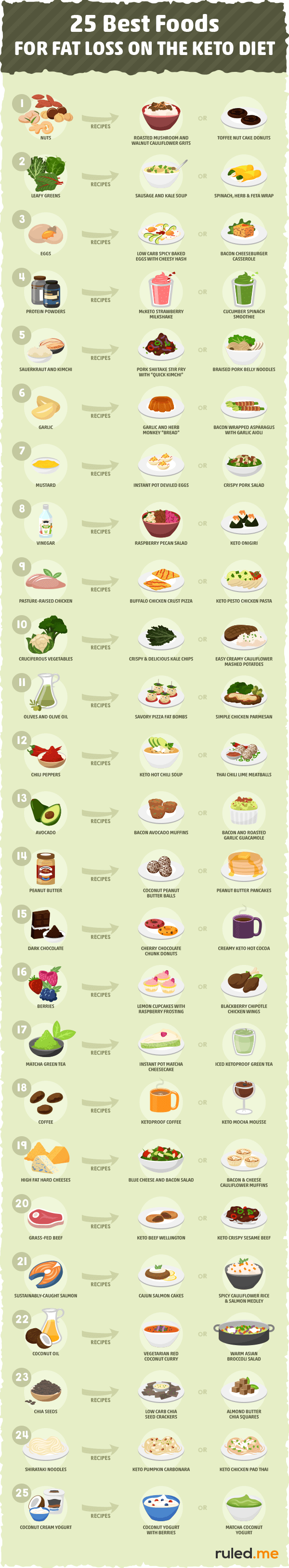 Best Foods for Fat Loss on the Keto Diet