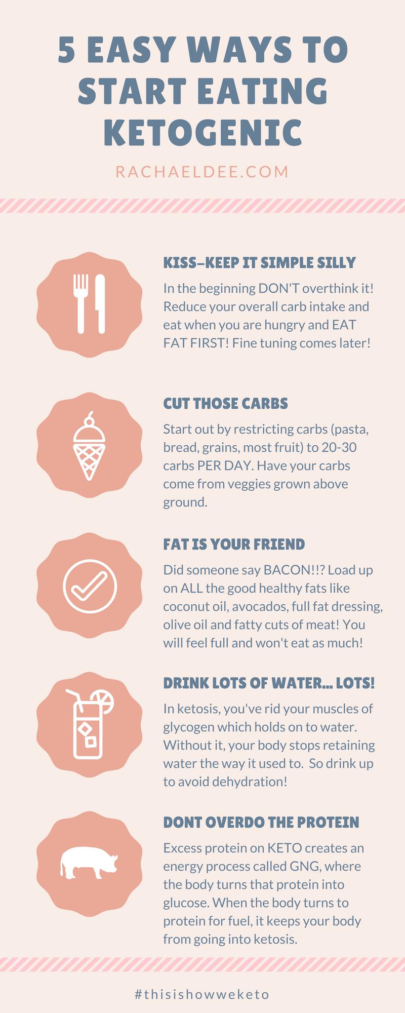 Easy ways to start eating Ketogenic
