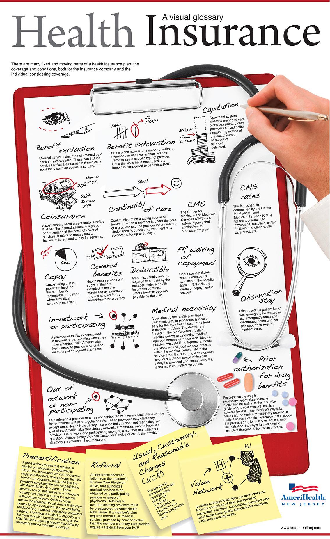 Health Insurance Visual Glossary