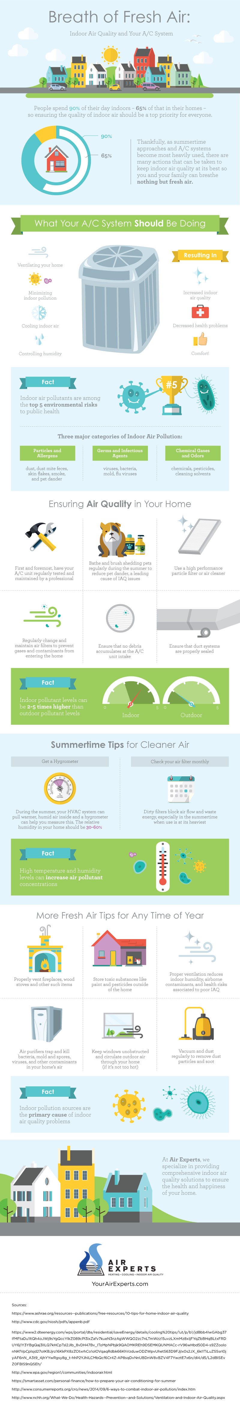 Indoor Air Quality and Your AC System