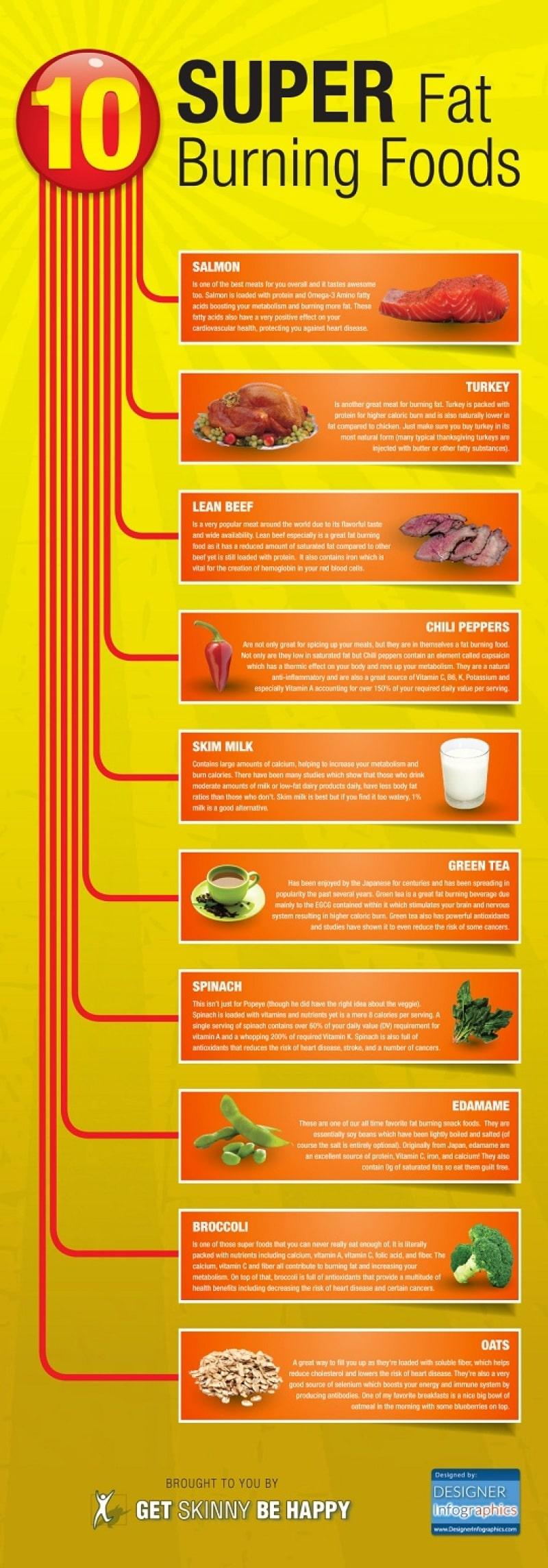 Super Fat Burning Foods