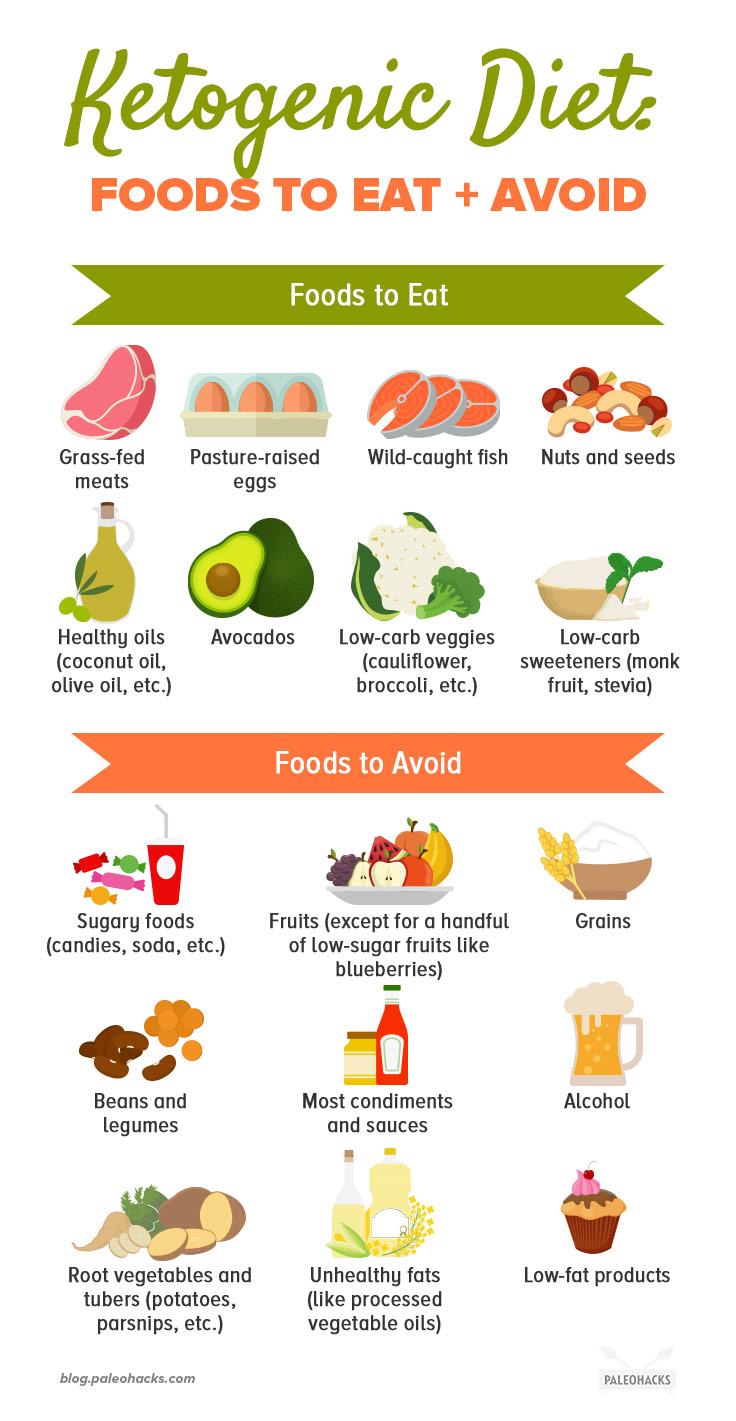 The Easy Ketogenic Diet Guide