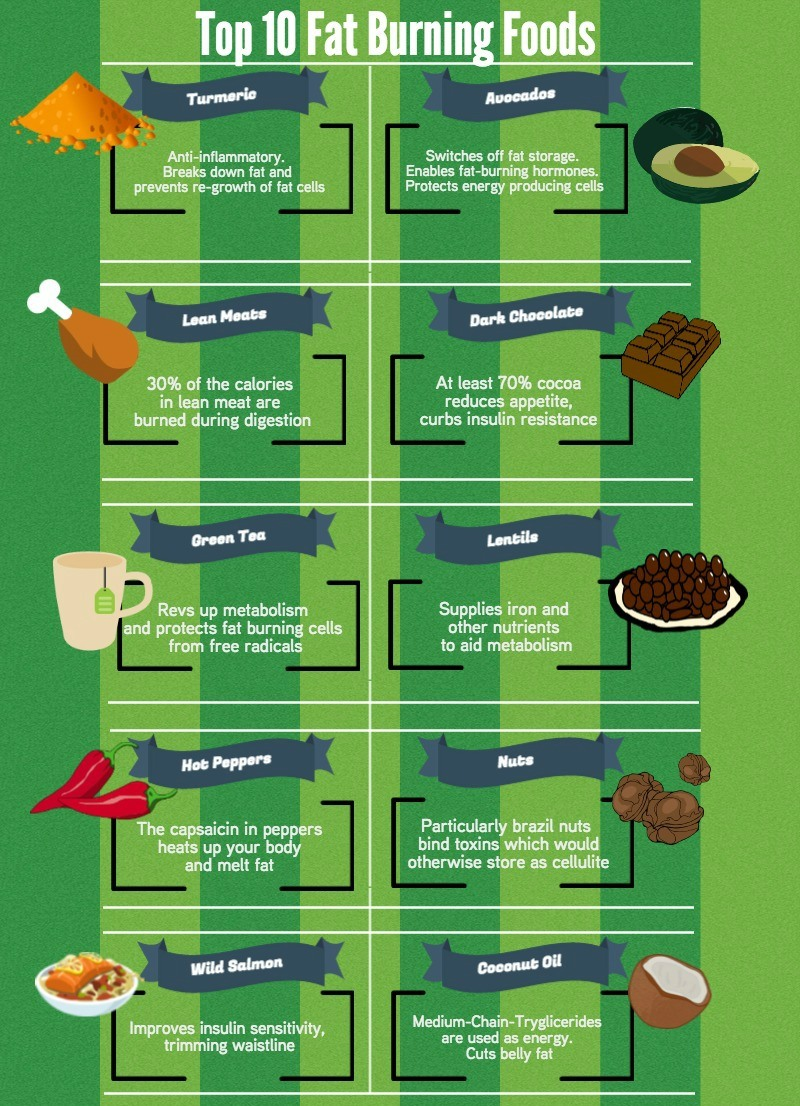 Top 10 Fat Burning Foods