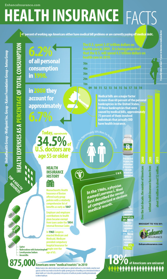 health insurance facts