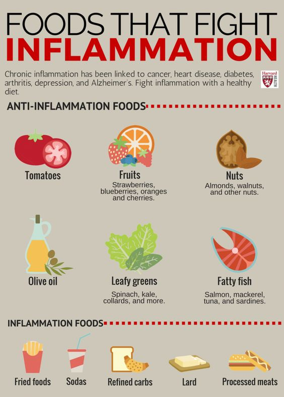 Foods that fight Inflammation 1