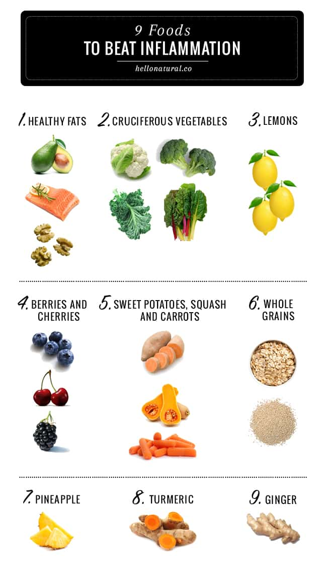 Foods to beat Inflammation