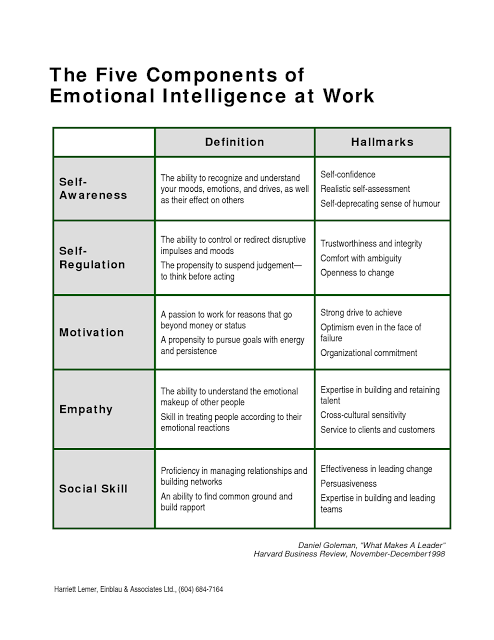 components of high emotional intelligence at work