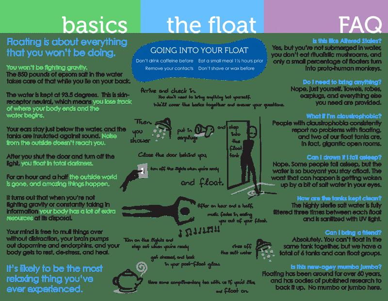 Basic Floating FAQs