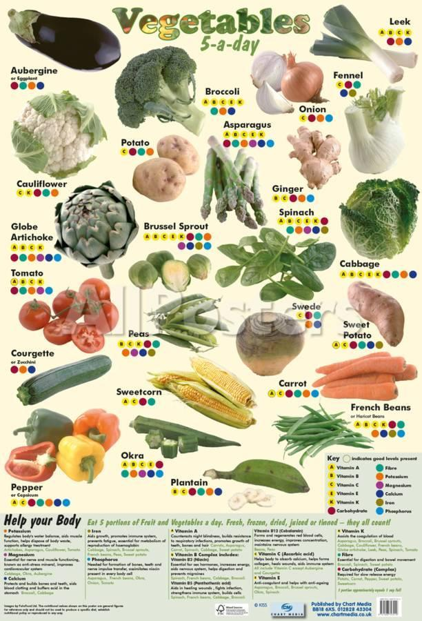 Healthy Vegetables to eat