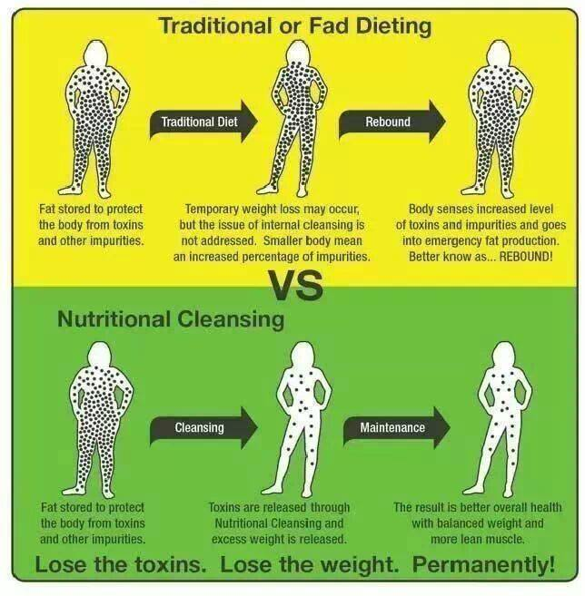 Lose the toxins and lose weight