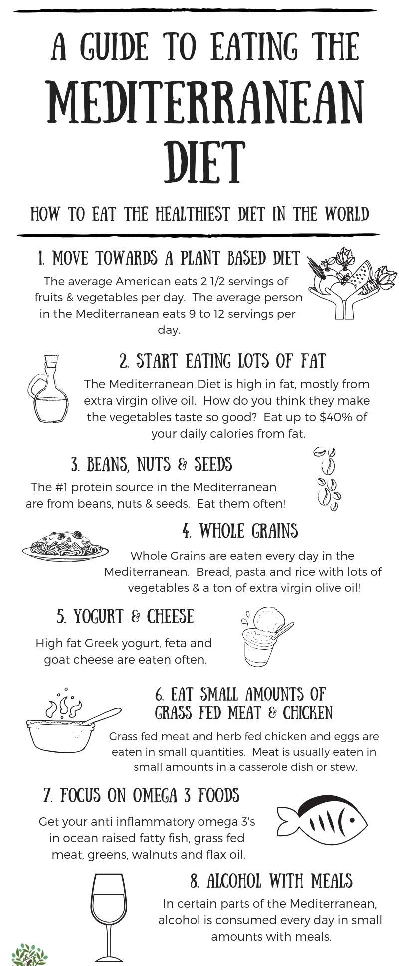 Guide to Eating Mediterranean Diet