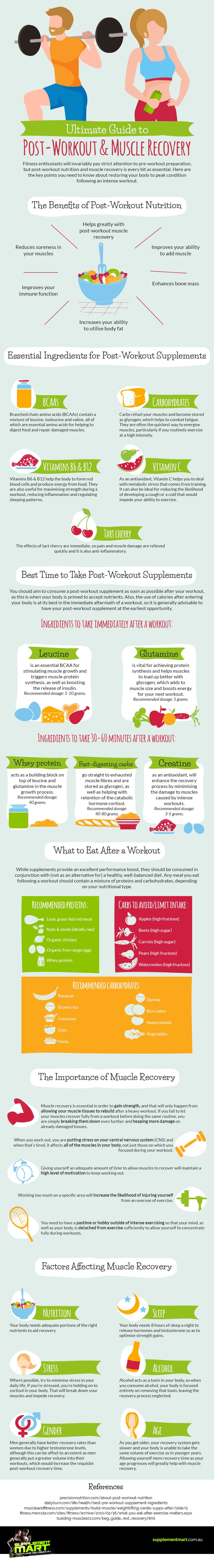 Guide to post Workout and Muscle recovery