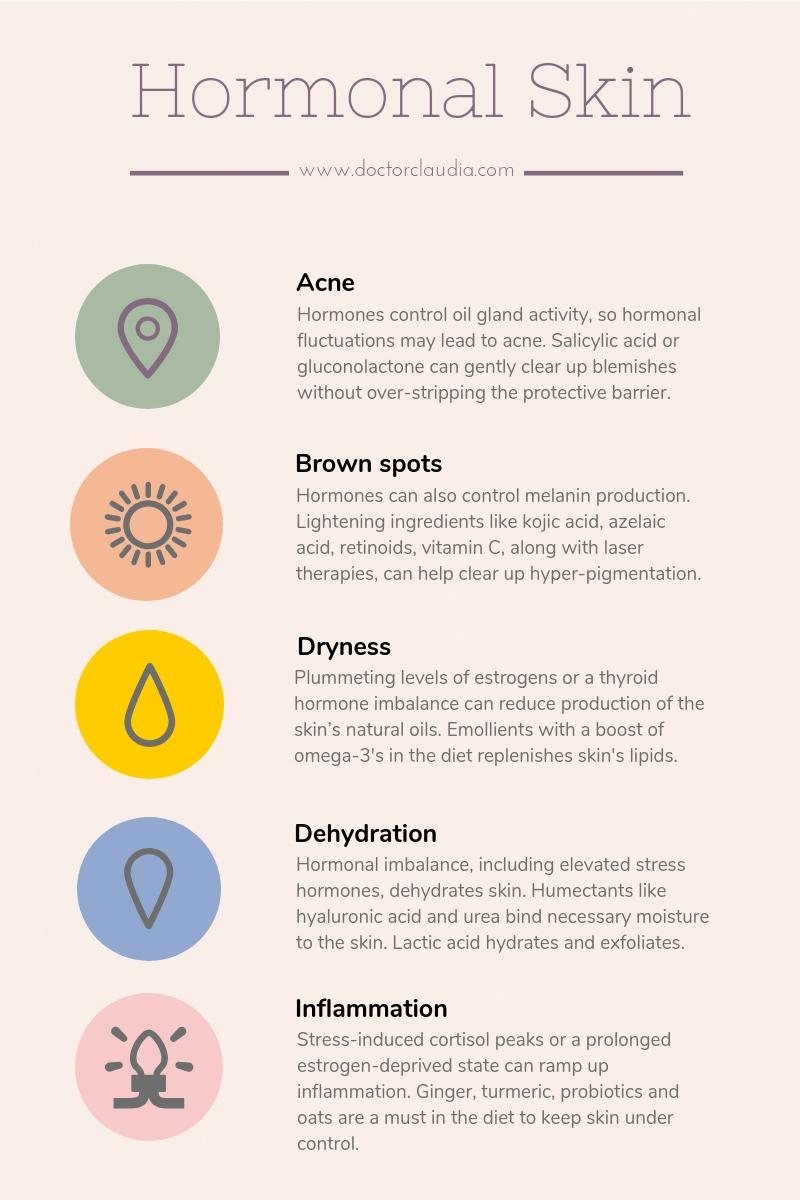 Hormonal Skin