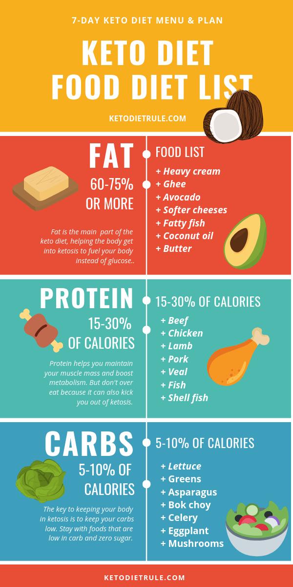 Keto Diet Plan Menu