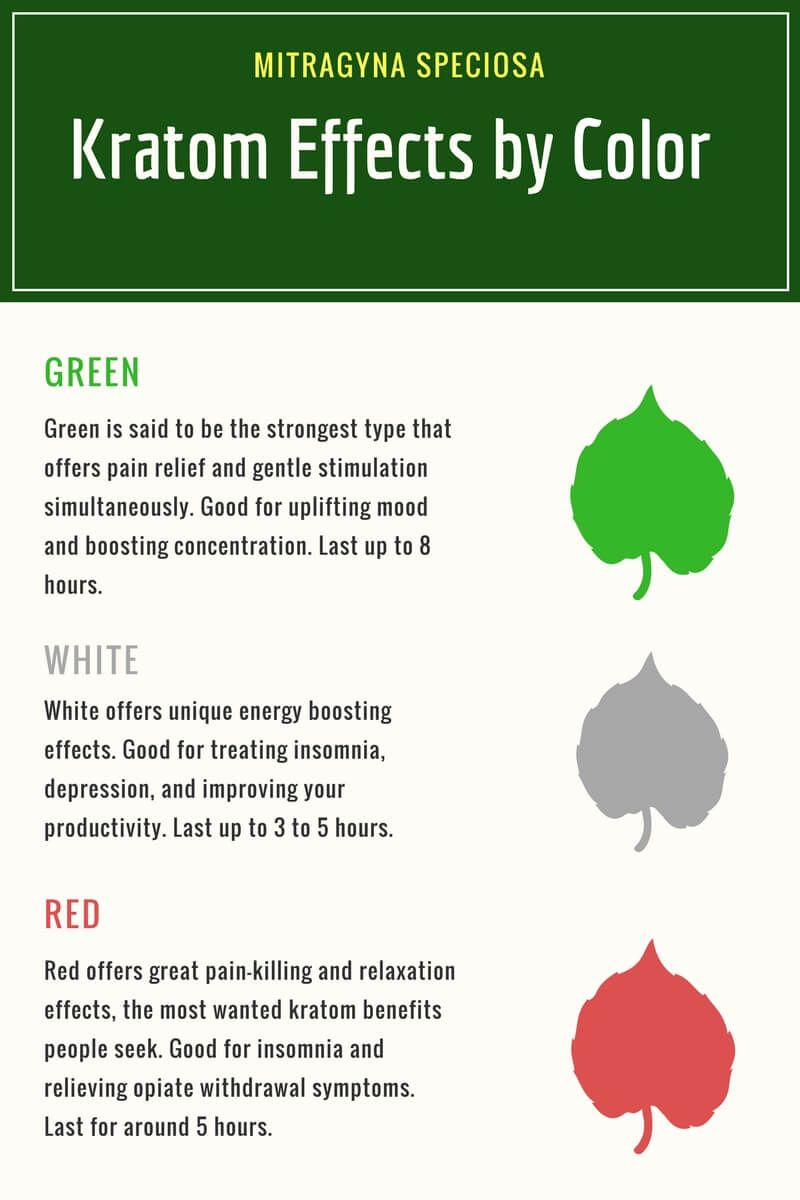Kratom effects by color