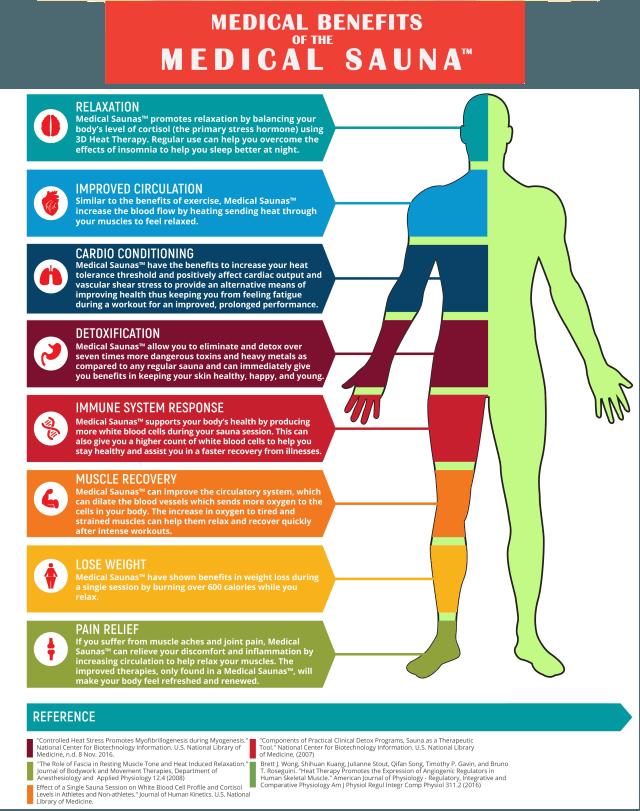 Medical Benefits of Medical Sauna