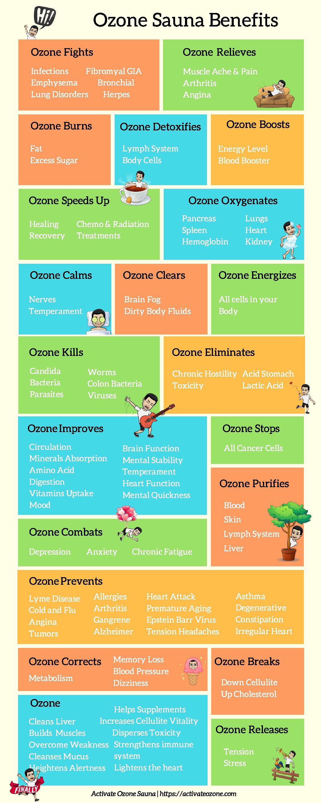 Ozone Sauna Benefits