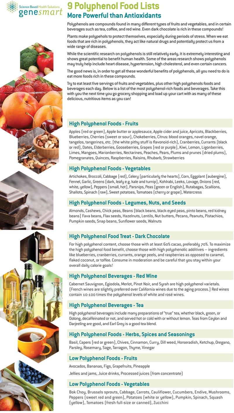 Polyphenols Food List