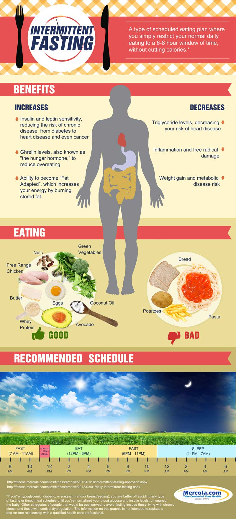 About Intermittent Fasting