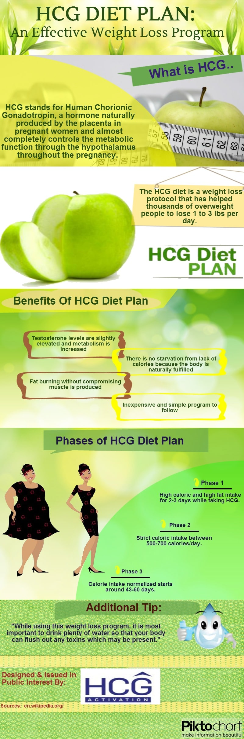 HCG Diet Plan for Weight loss