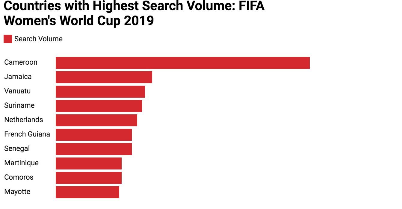 Highest search volume by country